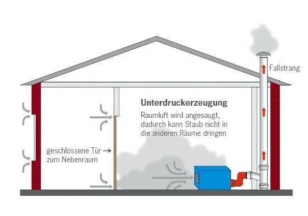 Bild zeigt staubfreie Sanierung
